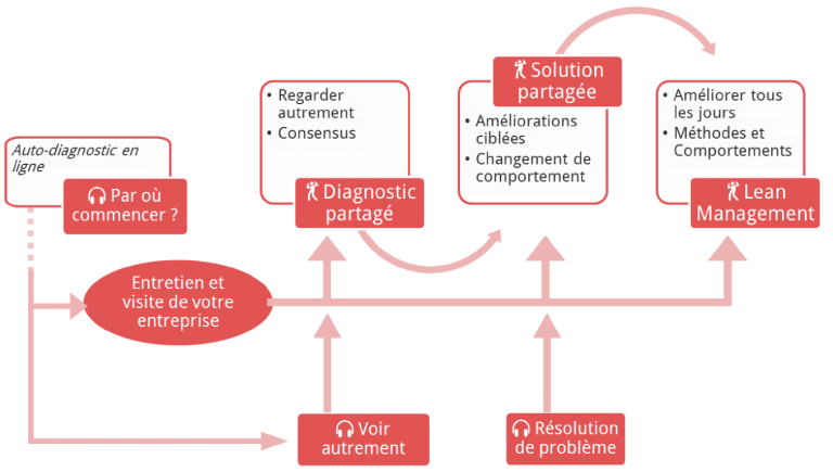 Produits (Conseil, Formation)