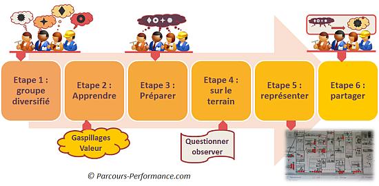 Cartographie du flux de valeur - les étapes