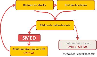 Le SMED, accélérateur de flux, pour réduire stocks et délais.