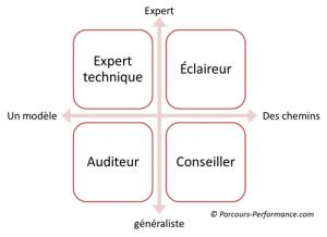 Style de consultants