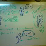 """A """"thinking"""" whiteboard that I liked"""