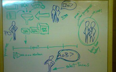 la notion d'agileté, synthèse du lean et du management !