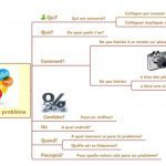 Etape 1 : décrire le probleme