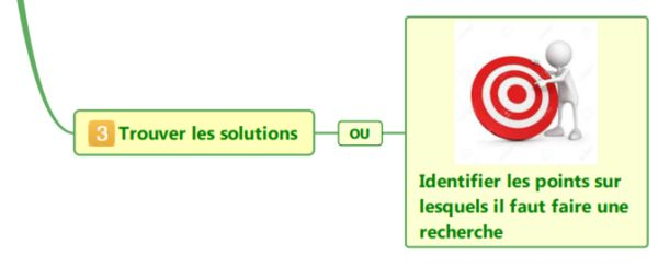 Etape 3 : trouver des solutions