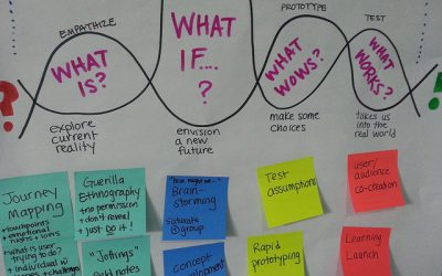 Méthode de co-création : le design thinking