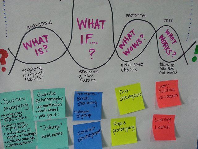 Méthode de co-création : le design thinking