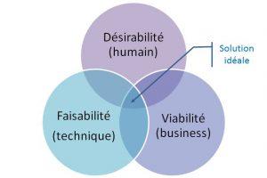 Design Thinking : désirabilité, viabilité et faisabilité