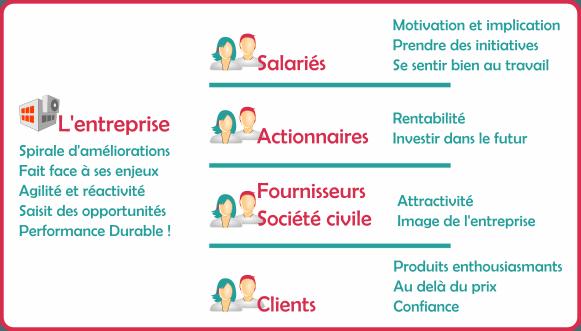 """Les objectifs d'une entreprise """"Performance Durable"""""""