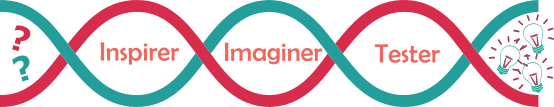 Processus trois phases : Inspirer - Imaginer - Tester