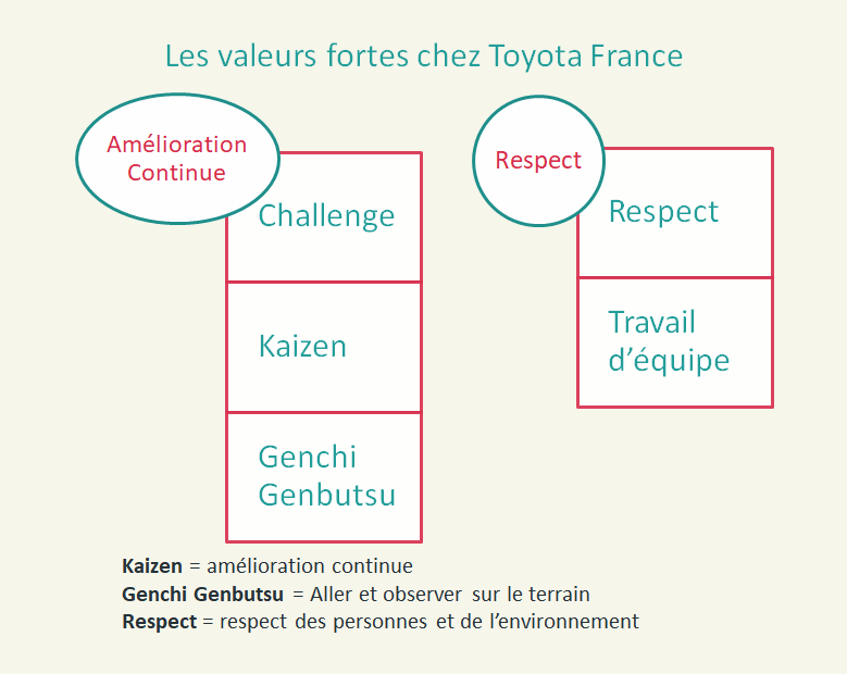 Toyota l'industrie du futur est centrée sur l'humain ! (vidéo)