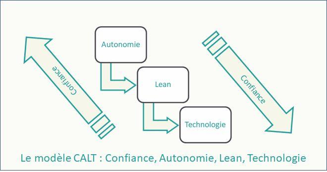 Le modèle CALT (Confiance, Autonomie, Lean, Technologie) de Marie-Laure CAHIER et François PELLERIN pour l'industrie du Futur.