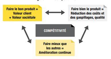 La compétitivité selon Marie-Laure CAHIER et François PELLERIN pour l'industrie du Futur